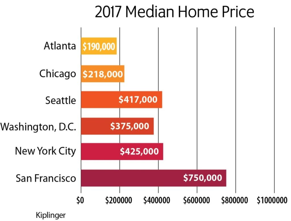 home prices in atlanta vs other cities