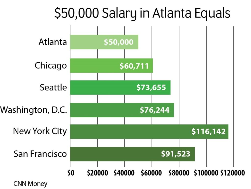Salary in ATL equal to other cities